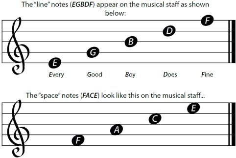 how to read trebel clef notes